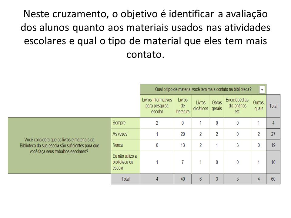 Neste cruzamento, o objetivo é identificar a avaliação dos alunos quanto aos materiais usados nas atividades escolares e qual o tipo de material que eles tem mais contato.