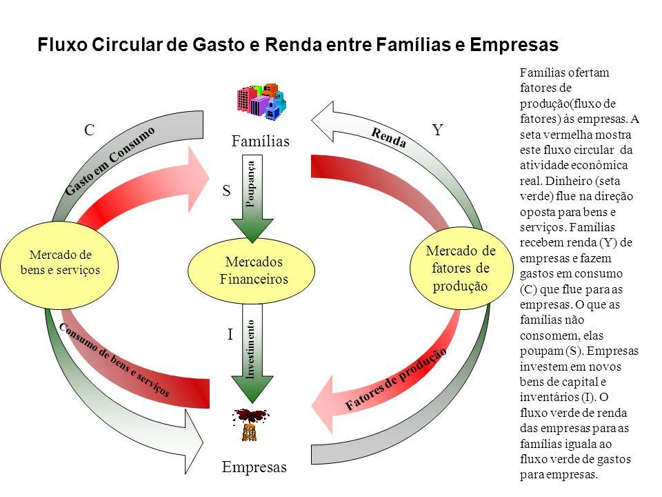 Fluxo Circular de Gasto e Renda entre Famílias e Empresas
