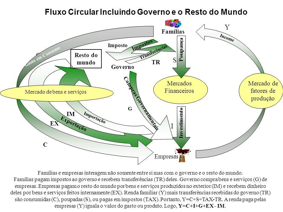 Fluxo Circular Incluindo Governo e o Resto do Mundo