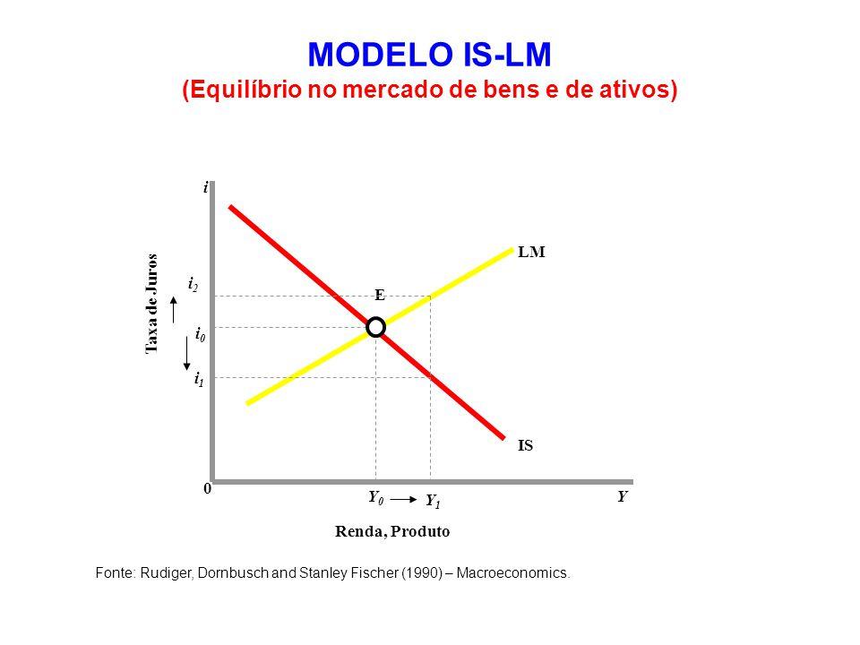 MODELO IS-LM (Equilíbrio no mercado de bens e de ativos)
