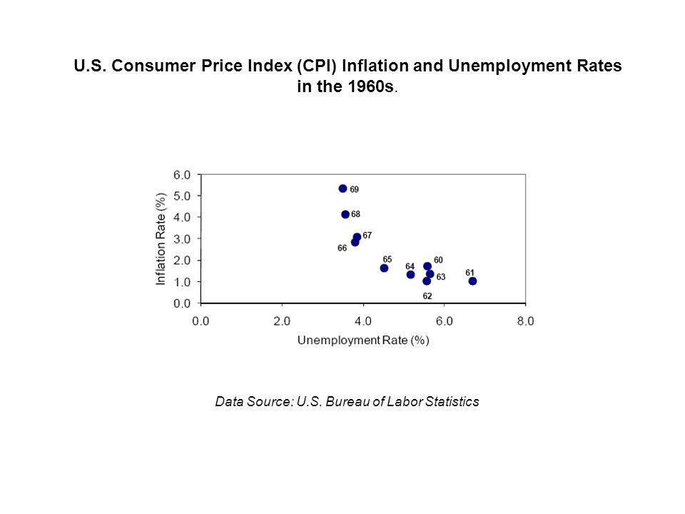 U.S. Consumer Price Index (CPI) Inflation and Unemployment Rates in the 1960s.