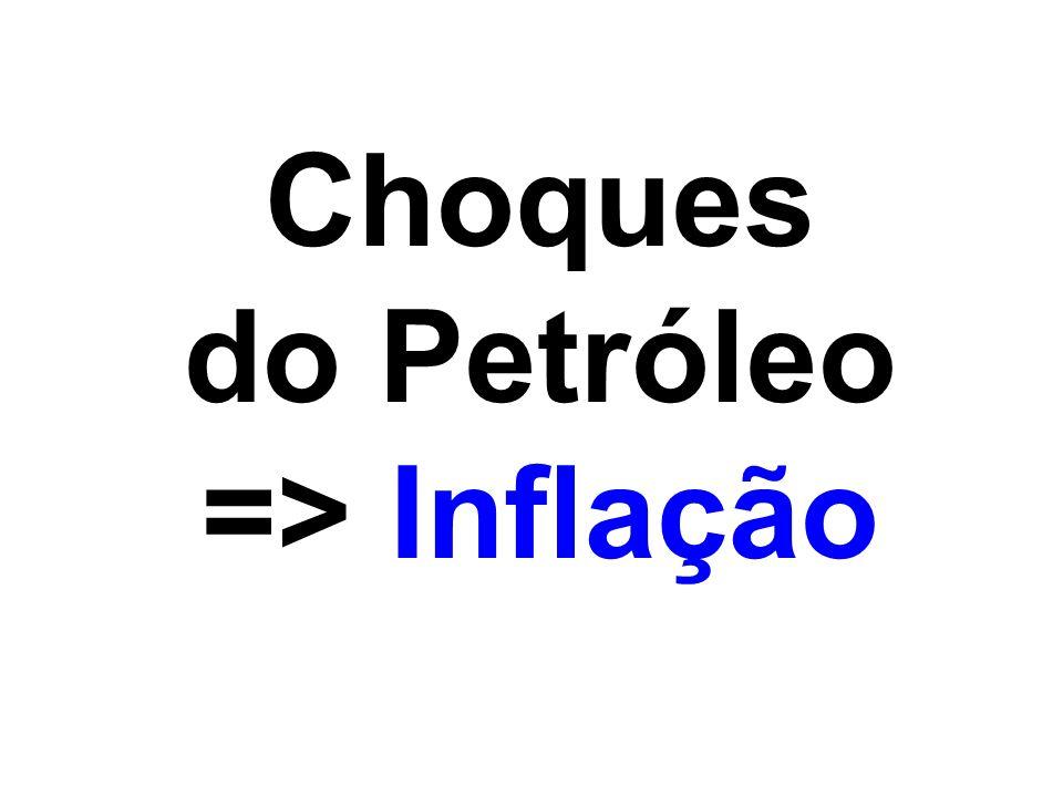 Choques do Petróleo => Inflação