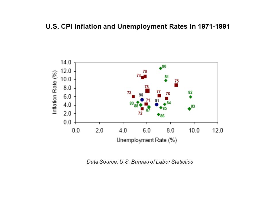 U.S. CPI Inflation and Unemployment Rates in 1971-1991