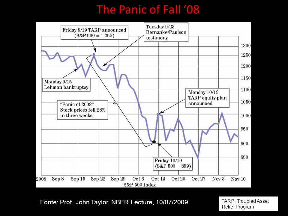 The Panic of Fall '08 Fonte: Prof. John Taylor, NBER Lecture, 10/07/2009.