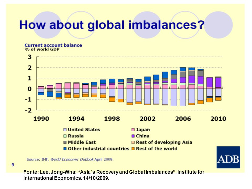 Fonte: Lee, Jong-Wha: Asia´s Recovery and Global Imbalances