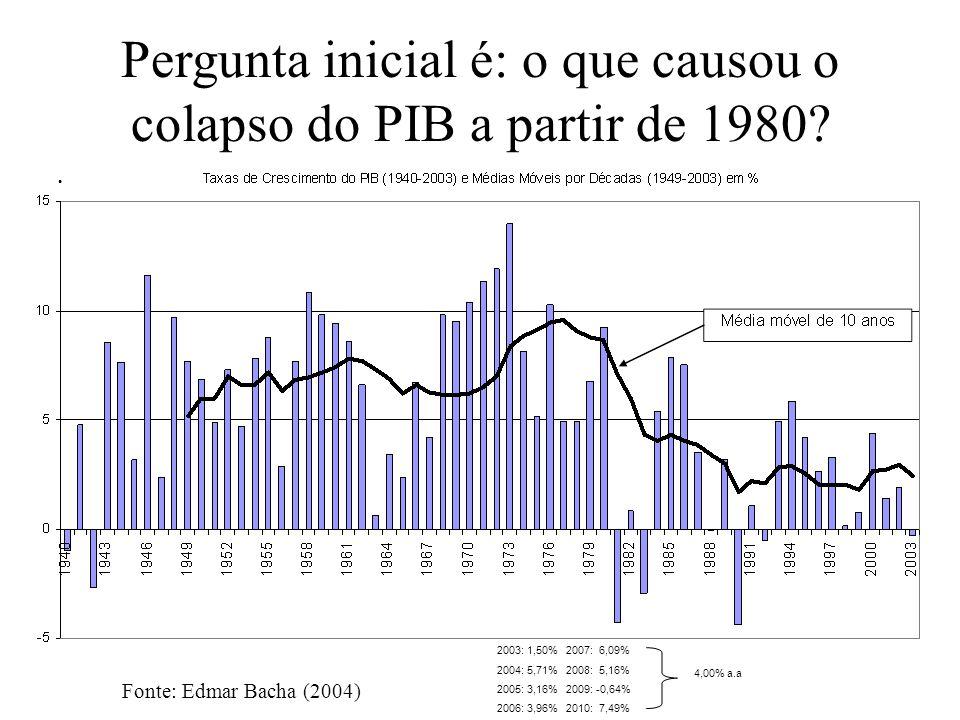 Pergunta inicial é: o que causou o colapso do PIB a partir de 1980