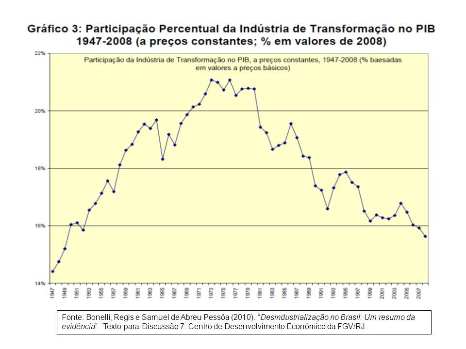Fonte: Bonelli, Regis e Samuel de Abreu Pessôa (2010)