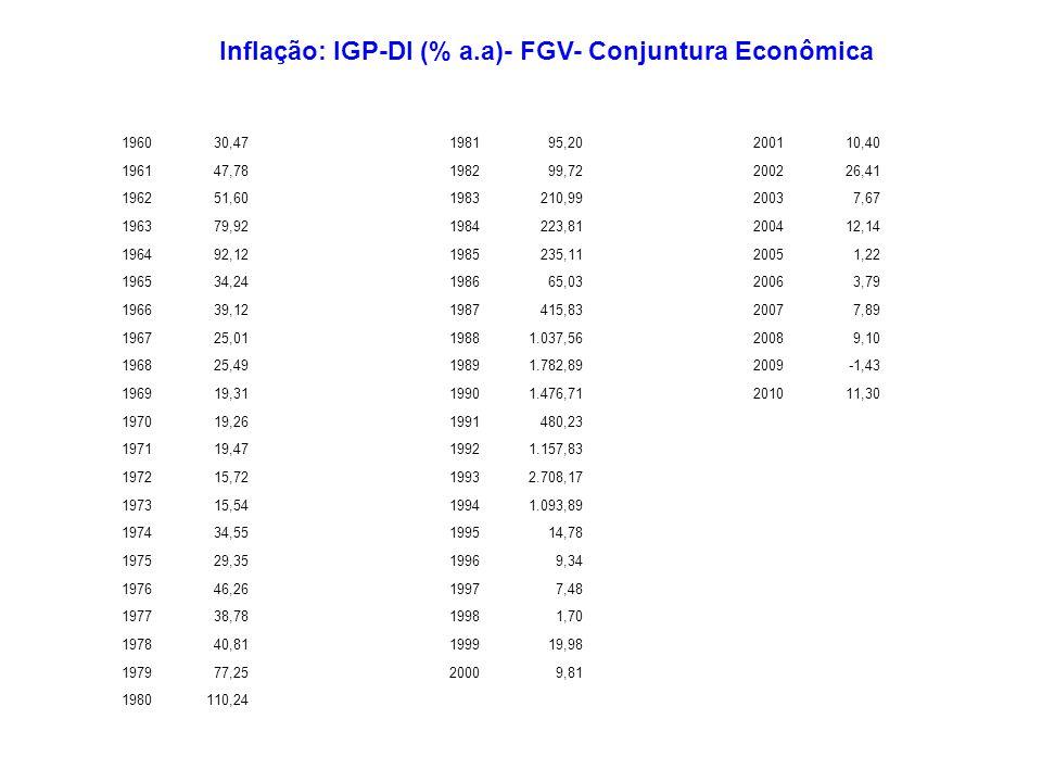 Inflação: IGP-DI (% a.a)- FGV- Conjuntura Econômica
