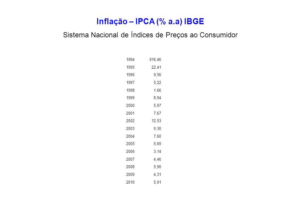 Inflação – IPCA (% a.a) IBGE