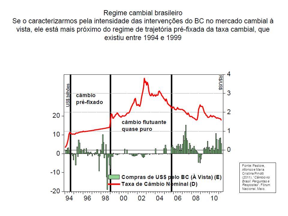 Fonte: Pastore, Afonso e Maria Cristina Pinotti (2011)