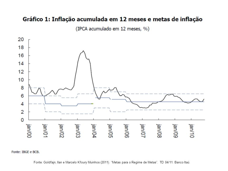 Fonte: Goldfajn, Ilan e Marcelo Kfoury Muinhos (2011)
