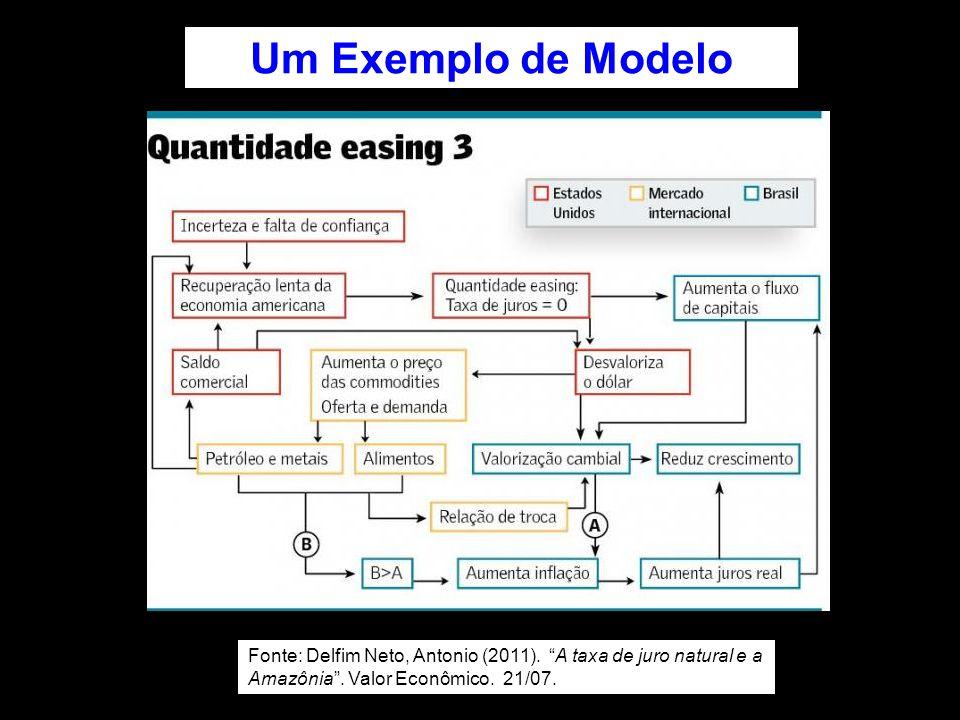 Um Exemplo de Modelo Fonte: Delfim Neto, Antonio (2011).