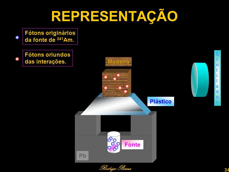 REPRESENTAÇÃO Rodrigo Penna Fótons originários da fonte de 241Am.