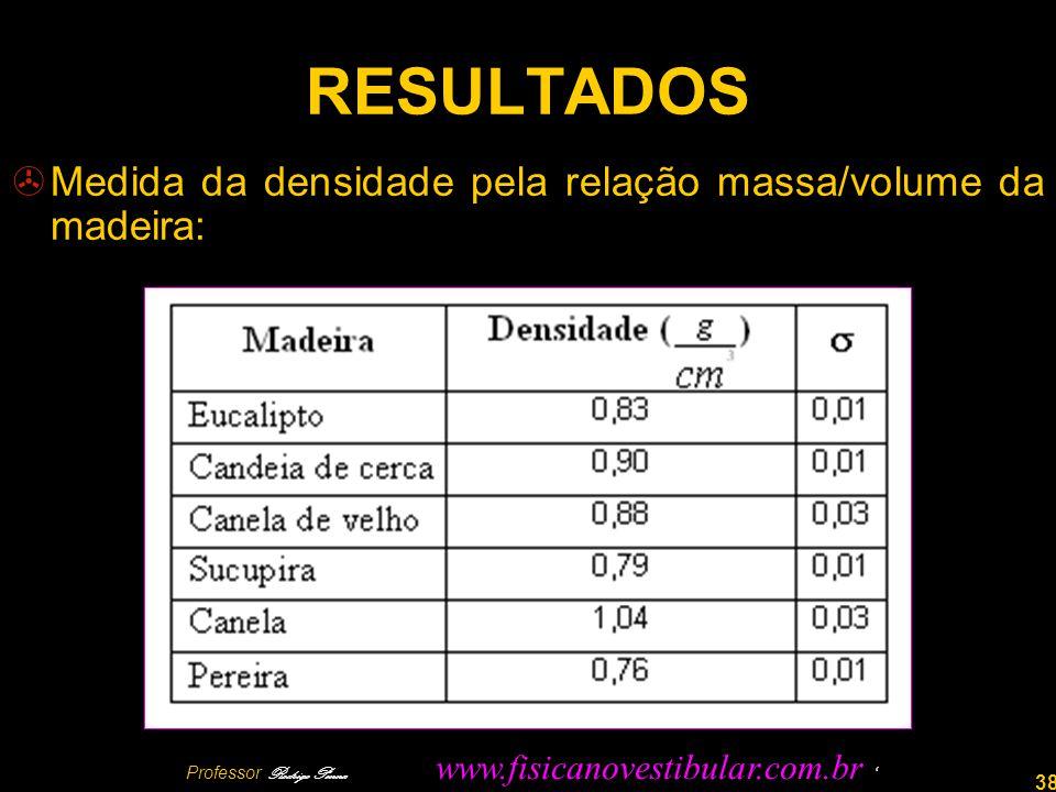 Professor Rodrigo Penna www.fisicanovestibular.com.br '