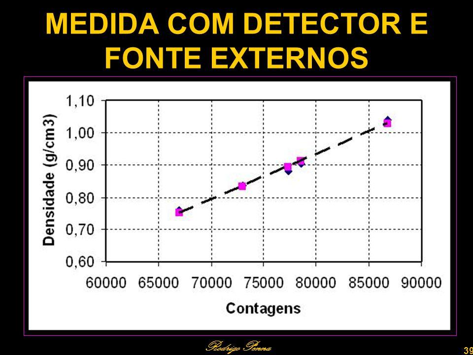 MEDIDA COM DETECTOR E FONTE EXTERNOS