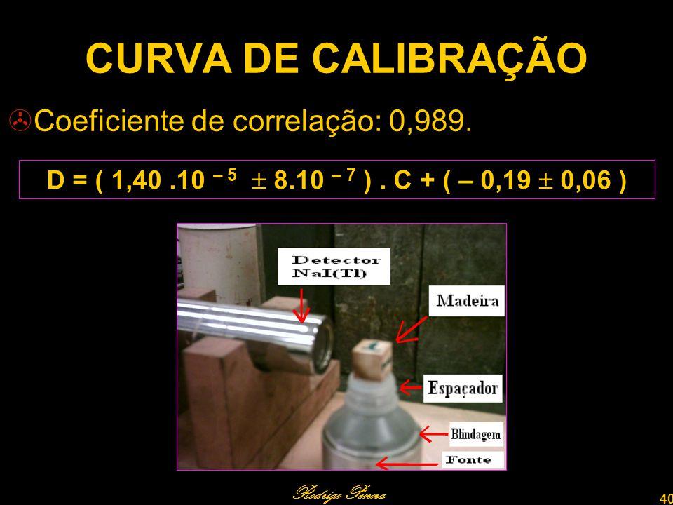 CURVA DE CALIBRAÇÃO Coeficiente de correlação: 0,989.