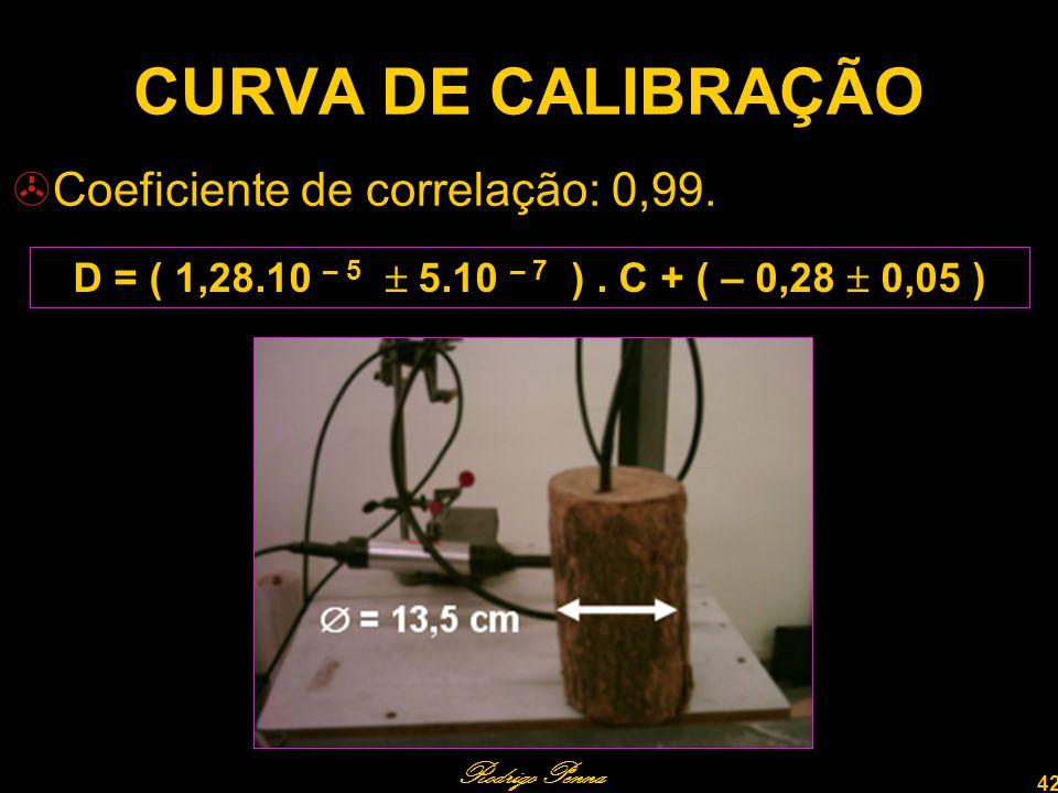 CURVA DE CALIBRAÇÃO Coeficiente de correlação: 0,99.