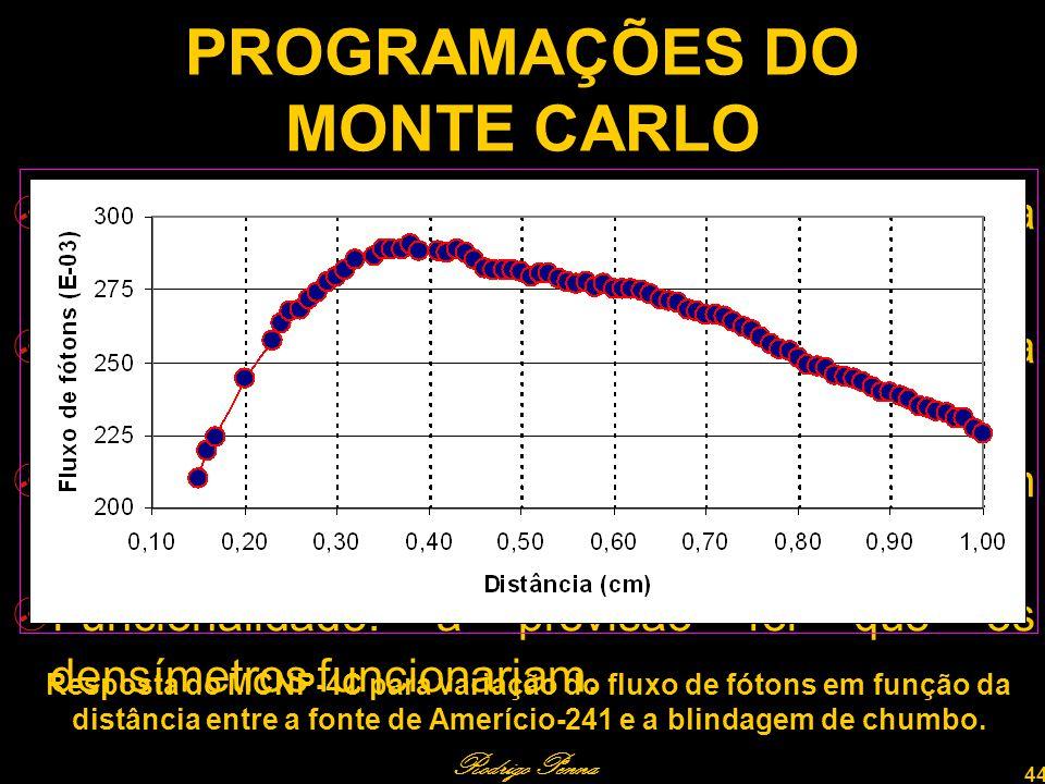 PROGRAMAÇÕES DO MONTE CARLO