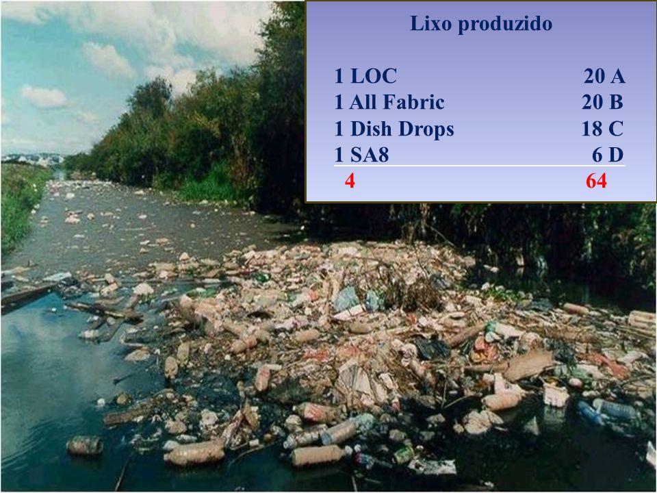 Lixo produzido 1 LOC 20 A. 1 All Fabric 20 B.