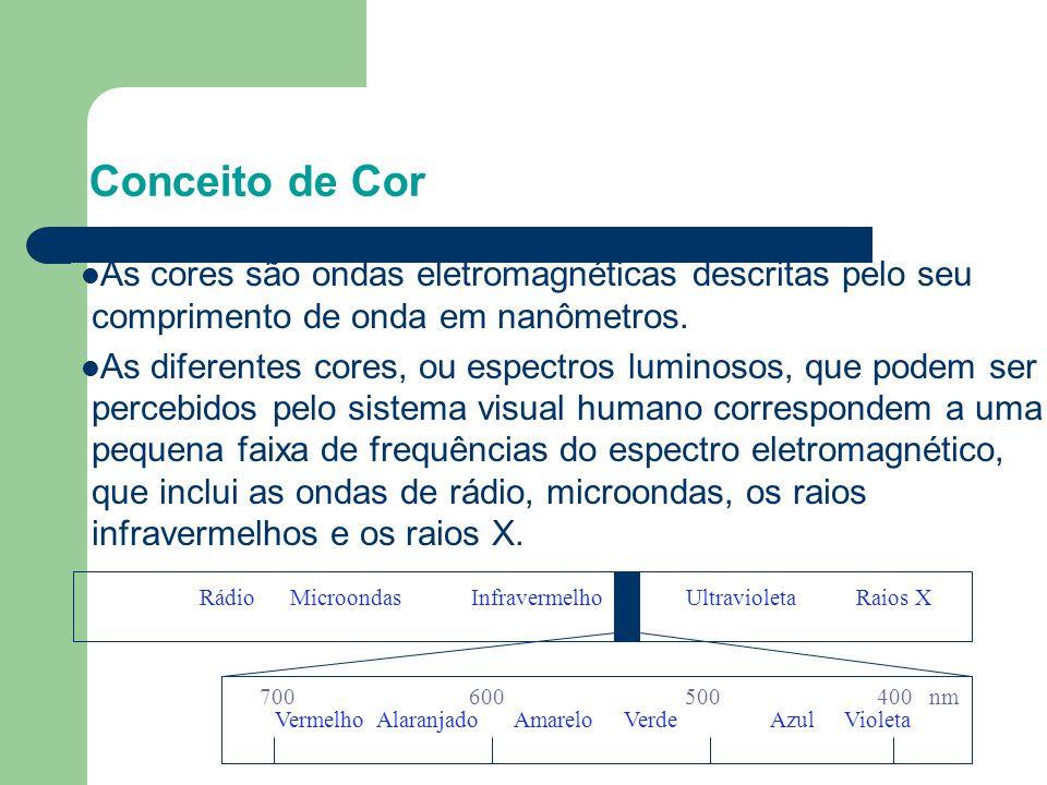 Conceito de Cor As cores são ondas eletromagnéticas descritas pelo seu comprimento de onda em nanômetros.