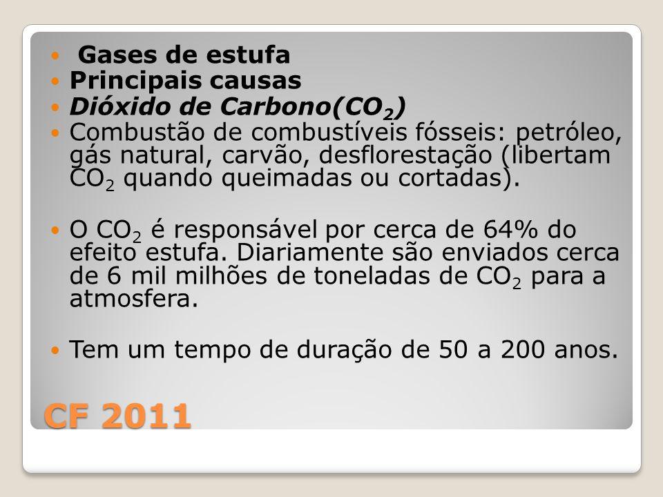 CF 2011 Gases de estufa Principais causas Dióxido de Carbono(CO2)