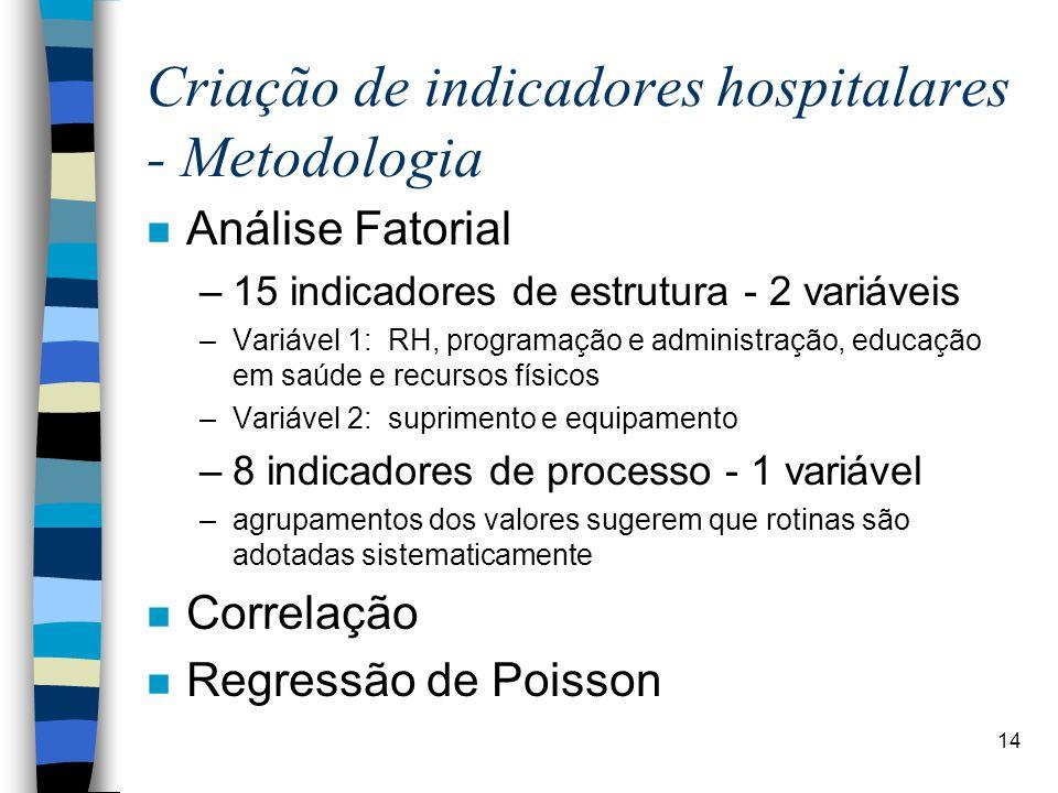 Criação de indicadores hospitalares - Metodologia