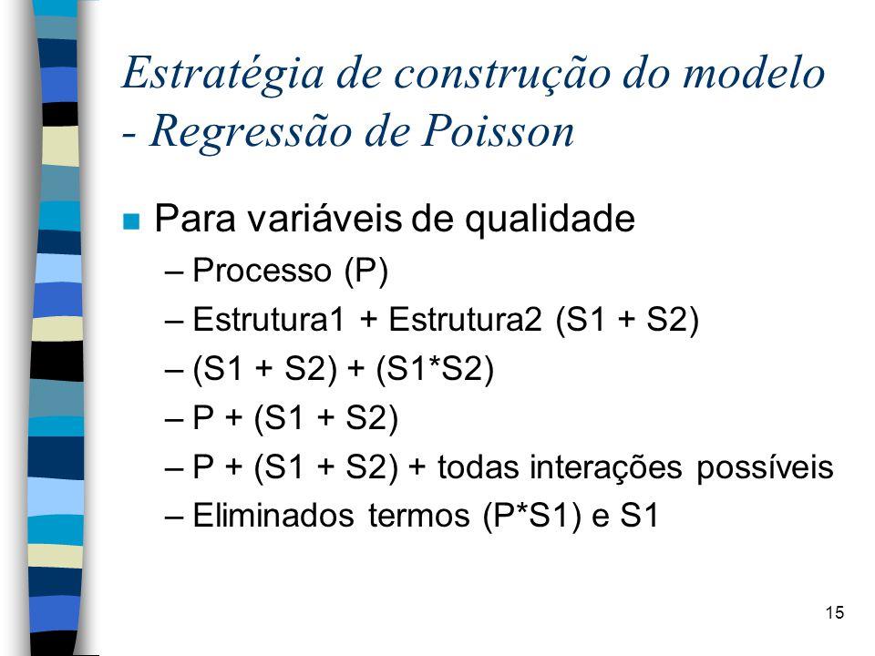 Estratégia de construção do modelo - Regressão de Poisson