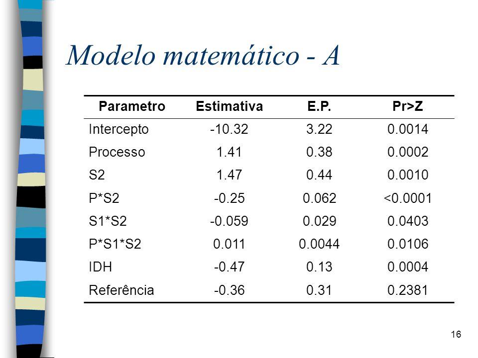 Modelo matemático - A 0.2381 0.31 -0.36 Referência 0.0004 0.13 -0.47