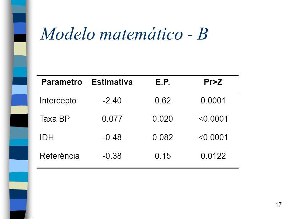 Modelo matemático - B <0.0001 0.082 -0.48 IDH 0.0122 0.15 -0.38