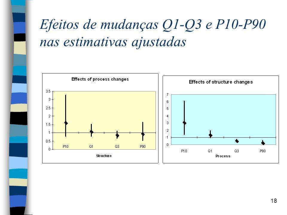 Efeitos de mudanças Q1-Q3 e P10-P90 nas estimativas ajustadas
