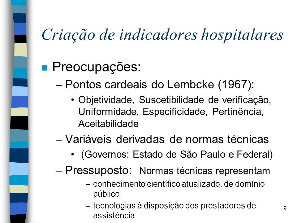 Criação de indicadores hospitalares