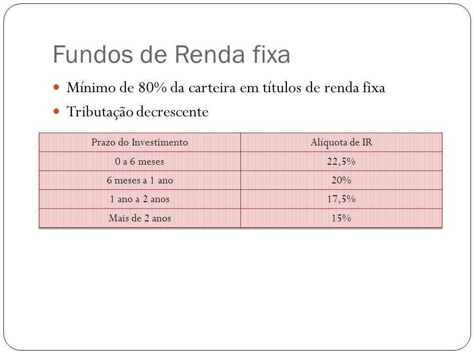 Fundos de Renda fixa Mínimo de 80% da carteira em títulos de renda fixa. Tributação decrescente. Prazo do Investimento.