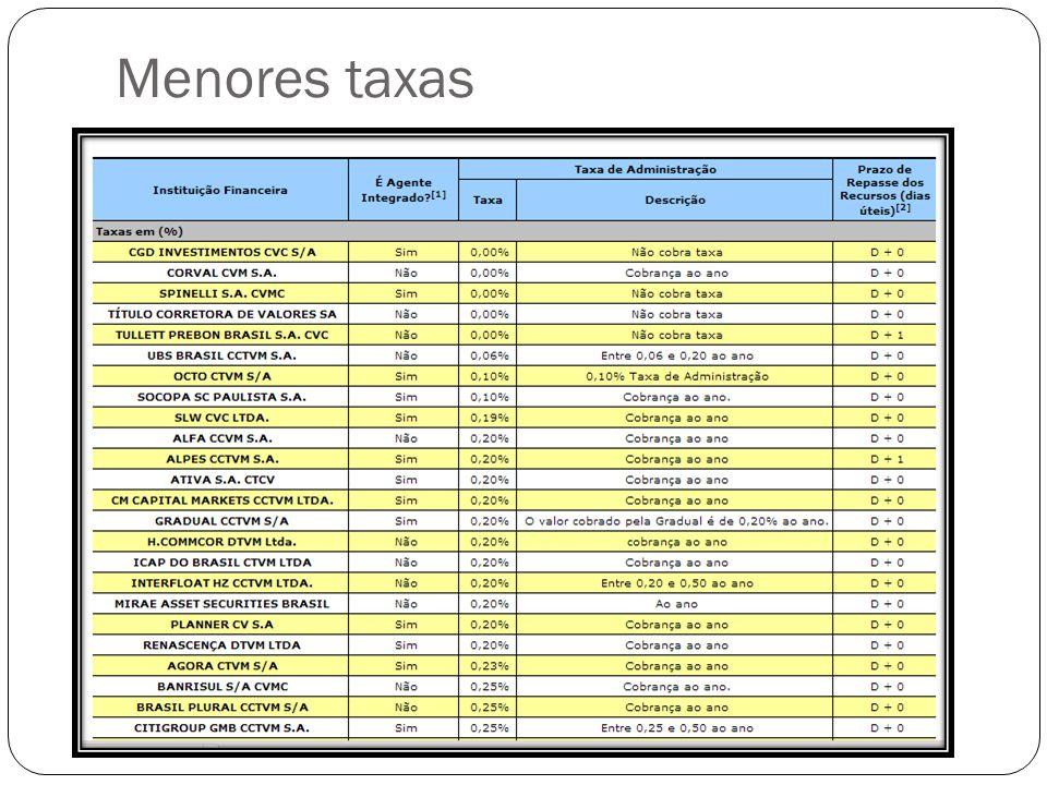Menores taxas