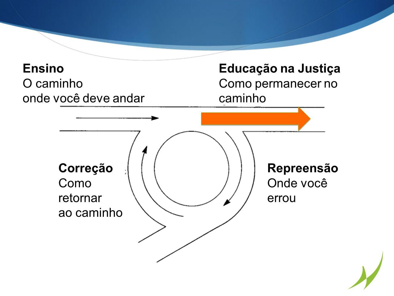 Ensino O caminho. onde você deve andar. Educação na Justiça. Como permanecer no caminho. Correção.