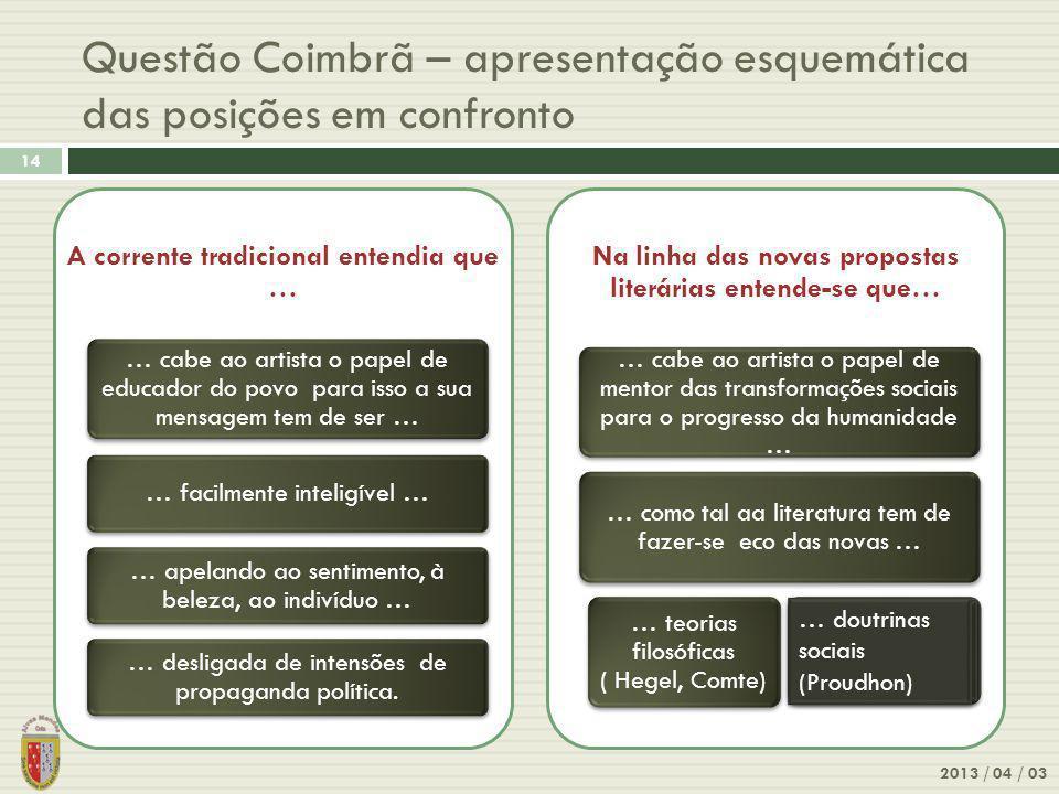 Questão Coimbrã – apresentação esquemática das posições em confronto