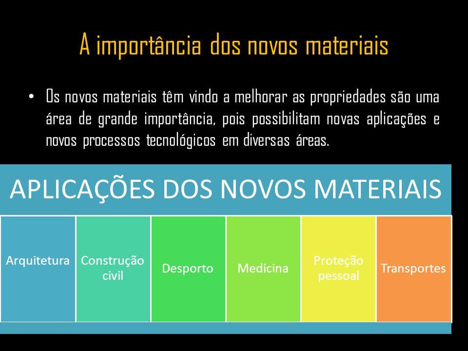 A importância dos novos materiais