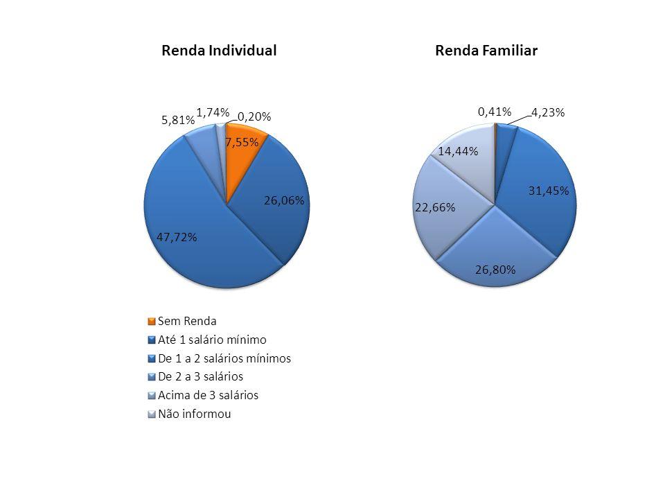 Renda Individual Renda Familiar