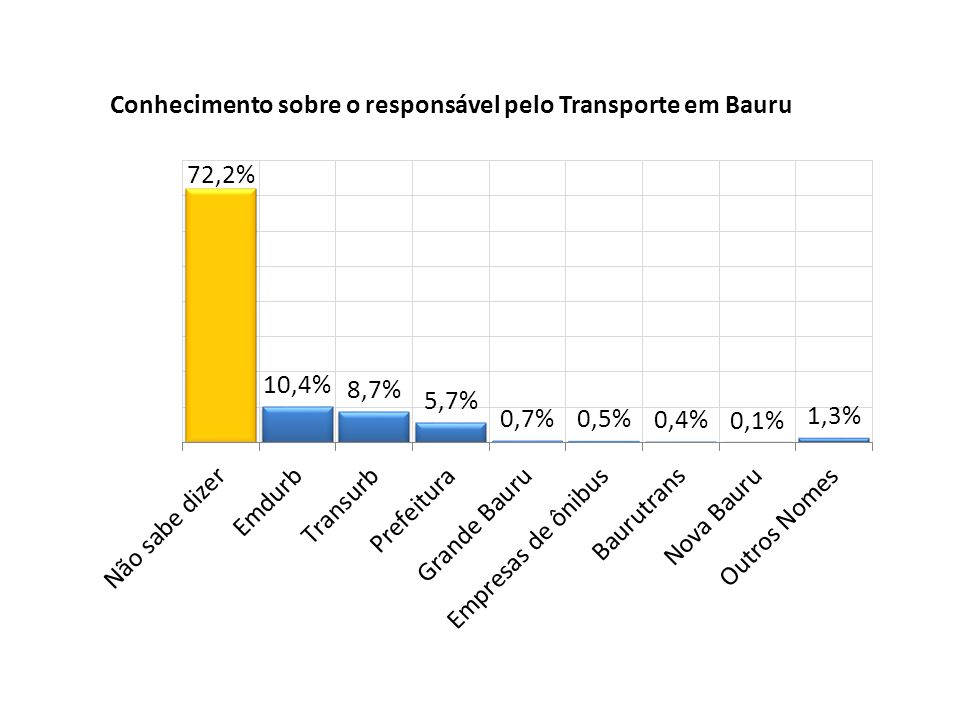 Conhecimento sobre o responsável pelo Transporte em Bauru