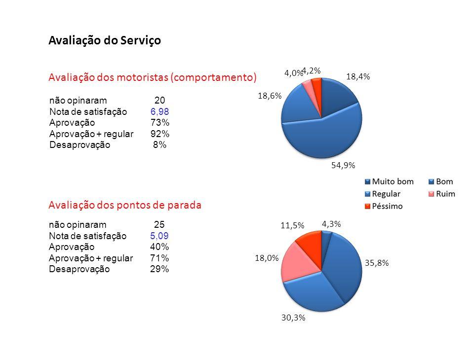 Avaliação do Serviço Avaliação dos motoristas (comportamento)
