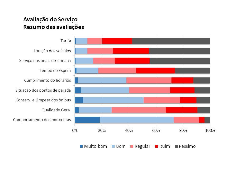 Avaliação do Serviço Resumo das avaliações