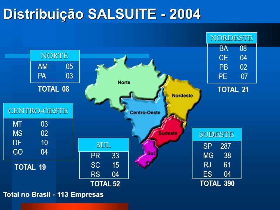 Distribuição SALSUITE - 2004
