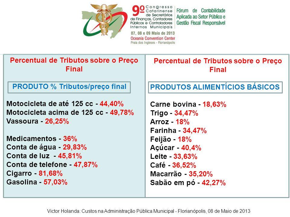 Percentual de Tributos sobre o Preço Final