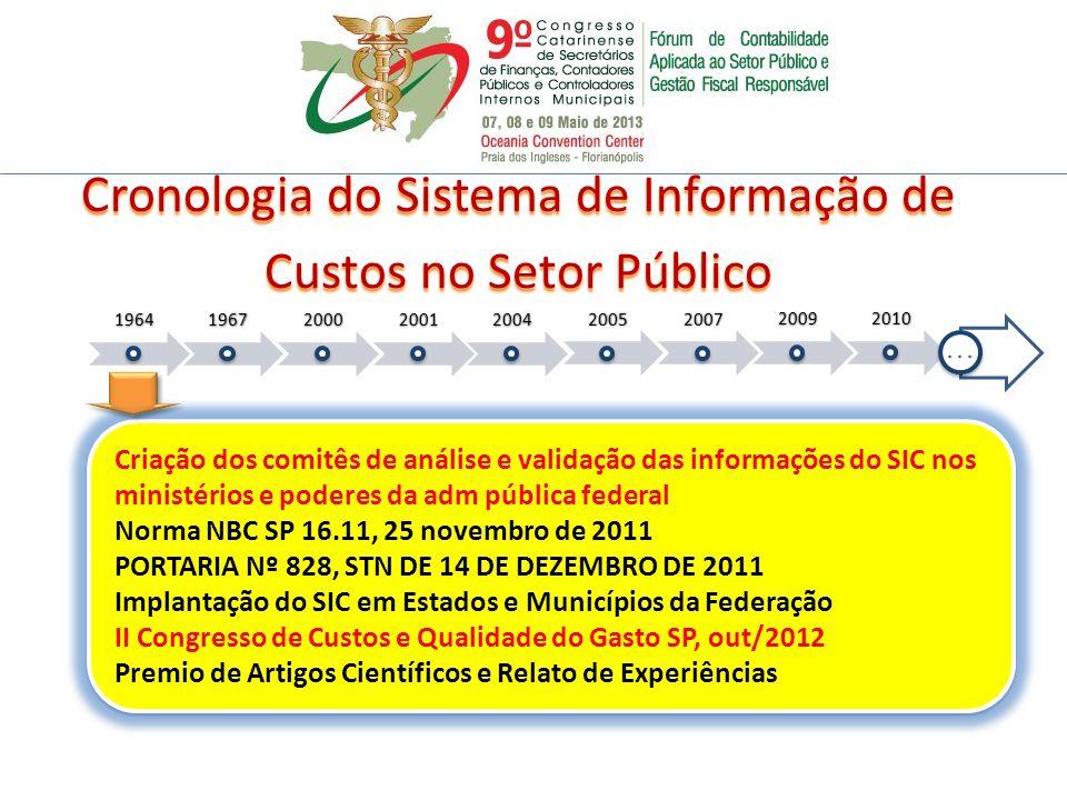 Cronologia do Sistema de Informação de Custos no Setor Público
