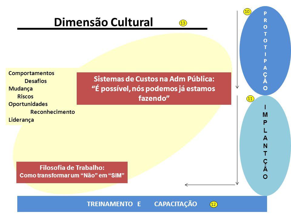 Dimensão Cultural Sistemas de Custos na Adm Pública: