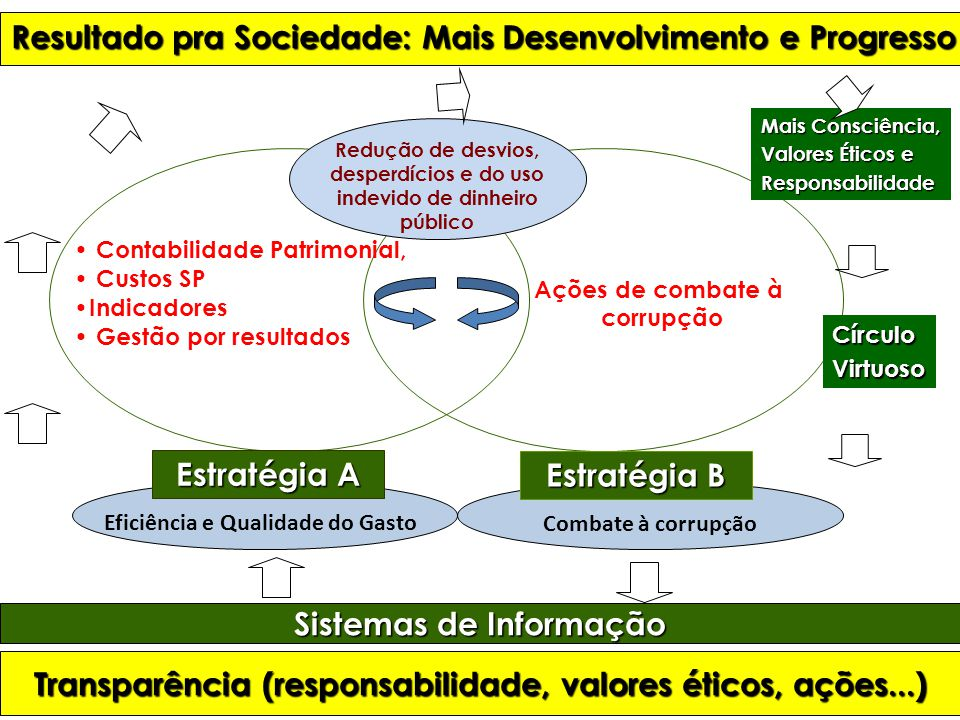Resultado pra Sociedade: Mais Desenvolvimento e Progresso