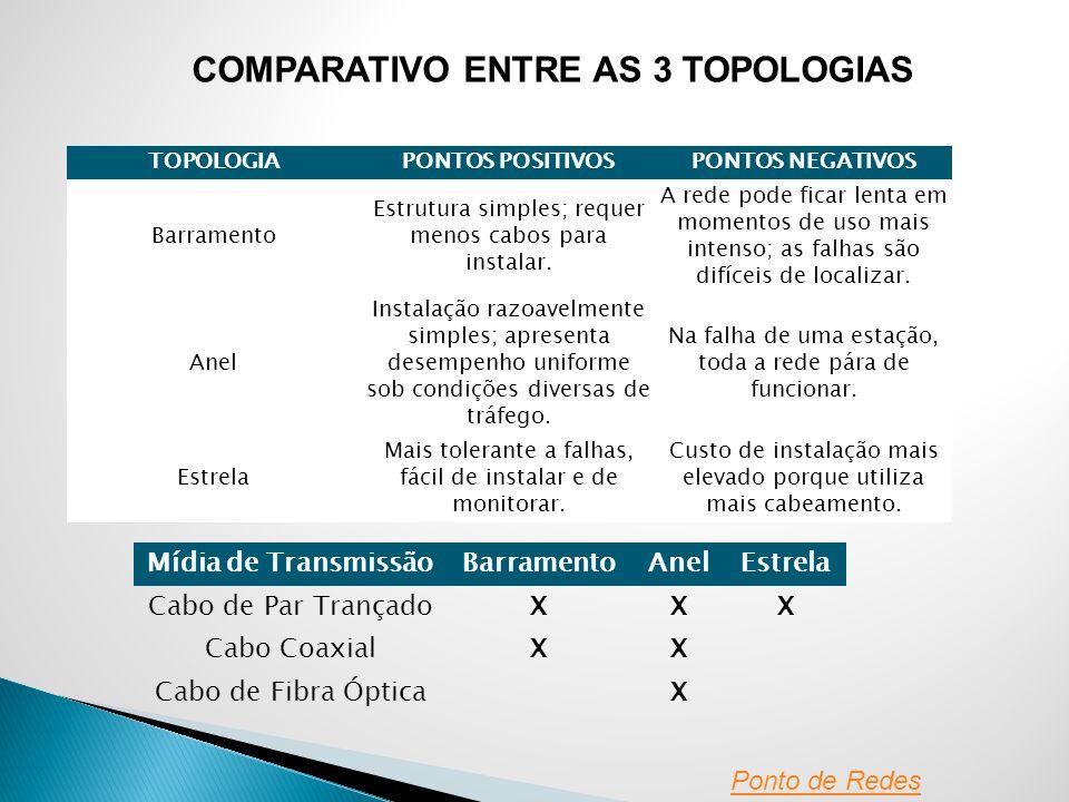 COMPARATIVO ENTRE AS 3 TOPOLOGIAS
