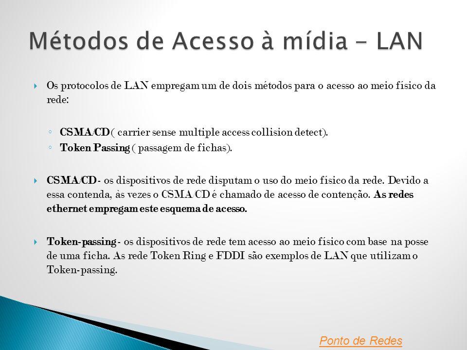 Métodos de Acesso à mídia - LAN