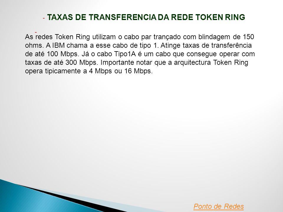TAXAS DE TRANSFERENCIA DA REDE TOKEN RING
