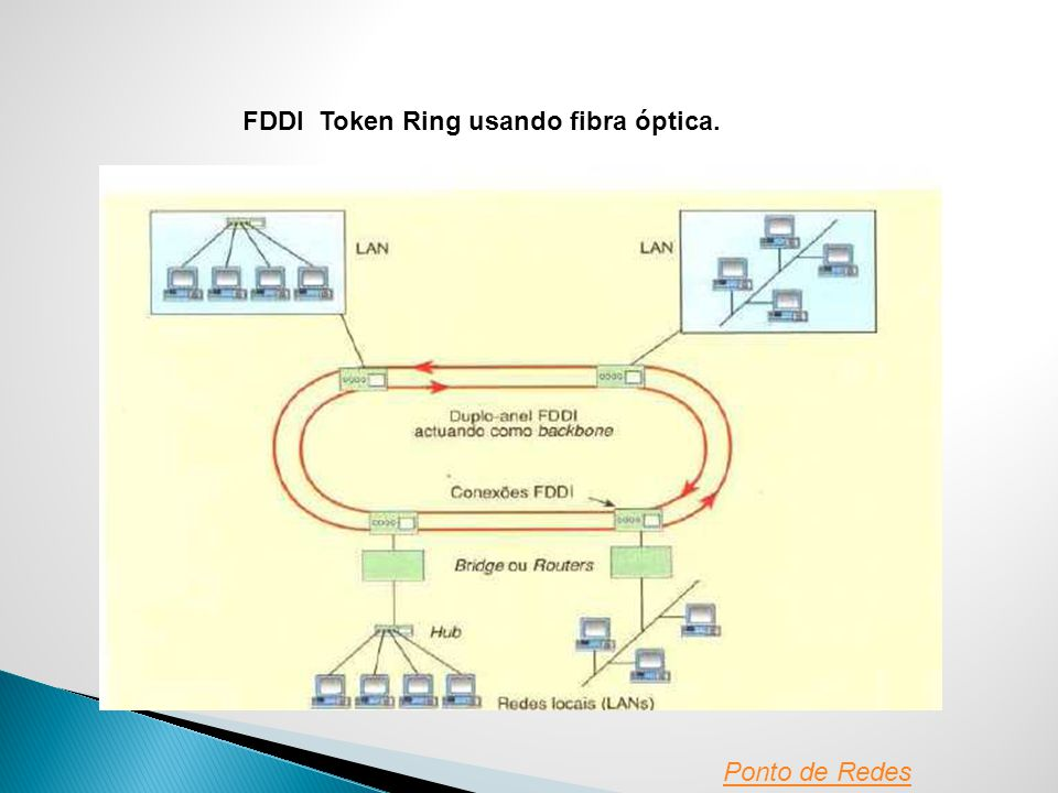 FDDI Token Ring usando fibra óptica.