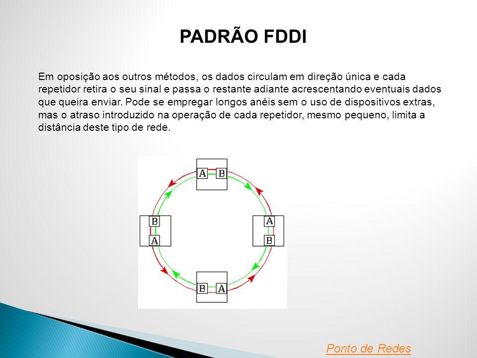 PADRÃO FDDI Ponto de Redes